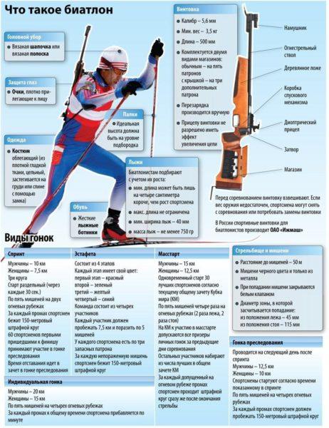 infografika-biatlon