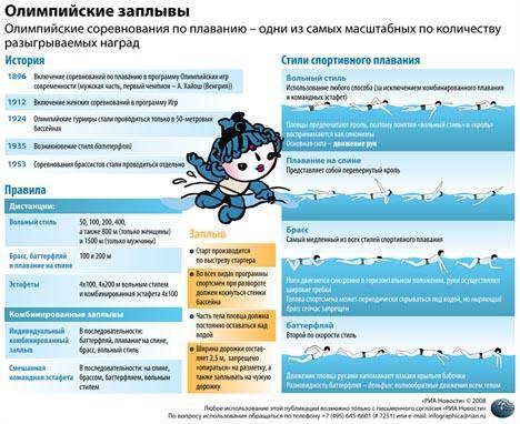 infografika-plavanie