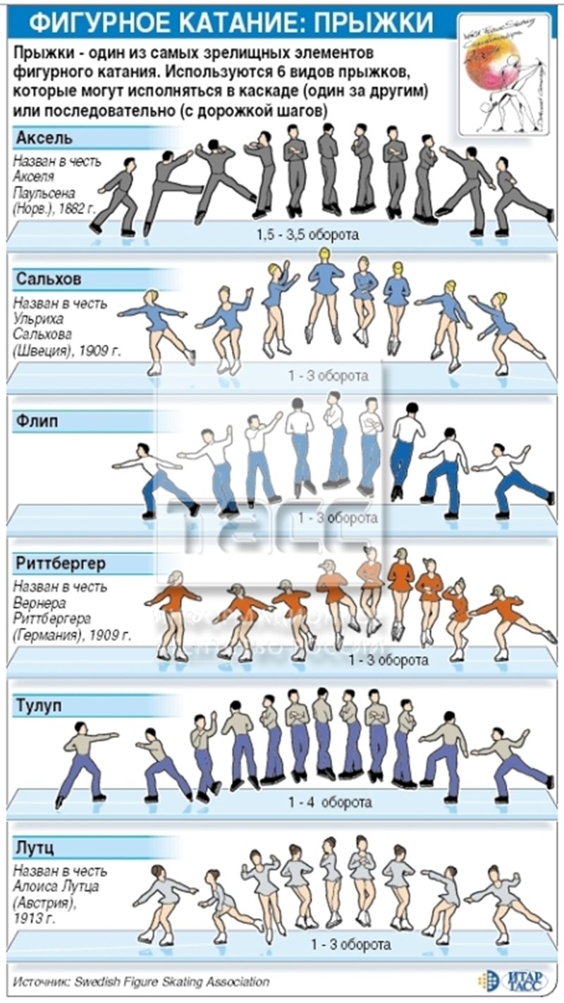 Figure skating jumps diagram